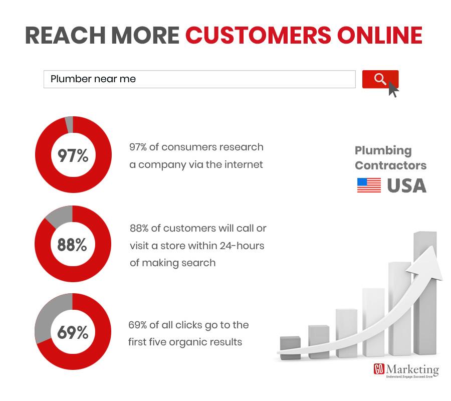 Plumber SEO Digital Marketing